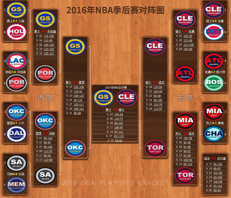 2016-2017nba季后赛对阵图赛程表 2017nba季后赛结束时间