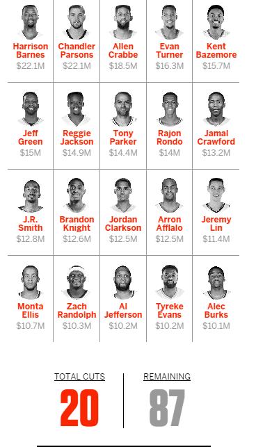 espn排名 ESPN评性价比最高球员:库里第一力压洛瑞沃克