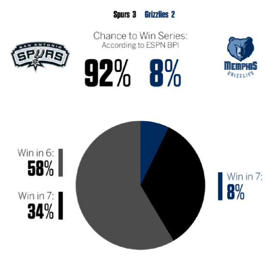 [espn排名]ESPN:爵士晋级概率达75% 灰熊翻盘机会渺茫
