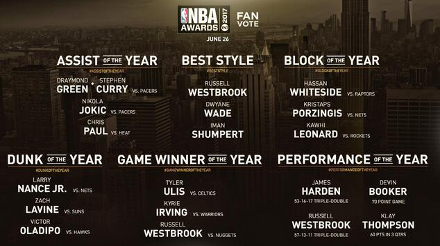 nba新赛季_NBA新增6大奖项,将由球迷投票决定