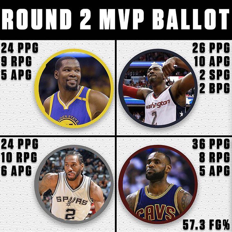 【自媒体内容选择】媒体出选择题:你选谁当第二轮的MVP?