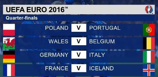 【欧洲杯赛程2018】【欧洲杯8强对阵赛程时间表】2016欧洲杯8强对阵图