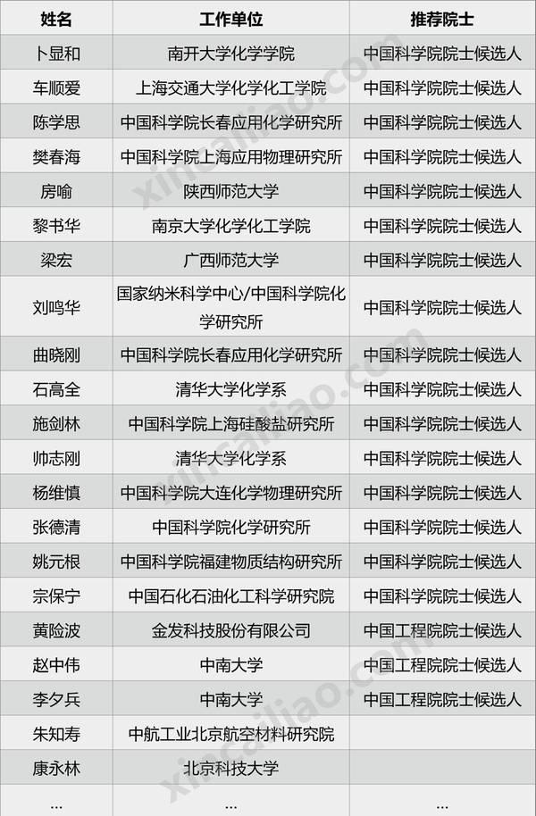 2017两院院士候选人名单 2017两院院士增选名单