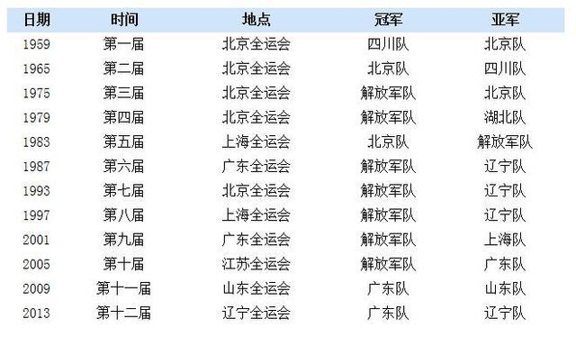 2017全运会男篮名单阵容 2017全运会男篮赛程表比赛时间安排 2017全运会篮球队名单