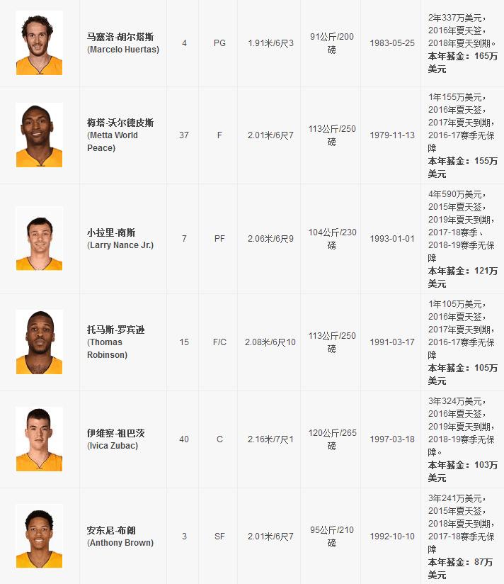 2016-2017nba洛杉矶湖人队赛程表及15人名单