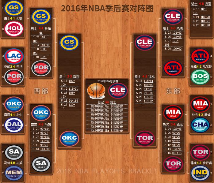2016NBA季后赛对阵图 2015-2016赛季NBA季后赛对阵图