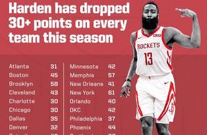 疯狂!哈登890次三分出手创NBA历史纪录,超乔丹生涯一半