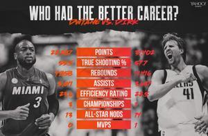 全方位对比韦德和诺维茨基,两大巨星谁的NBA职业生涯更伟大