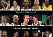美媒对NBA30支球队队史最强阵容进行了实力排名,湖人第一,公牛第五,你怎么看?