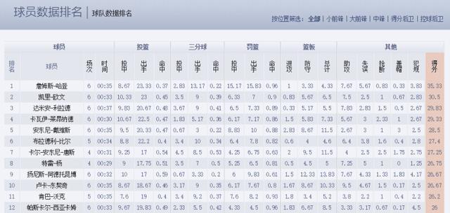 玖体育直播12人场均得分超过26,欧文哈登双雄争