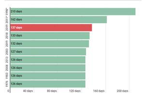 连续137天零交易,NBA球队为什么按兵不动?