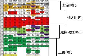 借网上一个高阶数据榜,粗略归纳出NBA各个时代划分.大家看对不对?