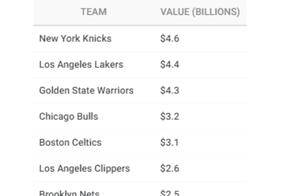 NBA平均市值上涨14%,中国市场作用真不大?哈登老板狂赚2.75亿
